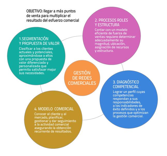 grafico_redes_comerciales